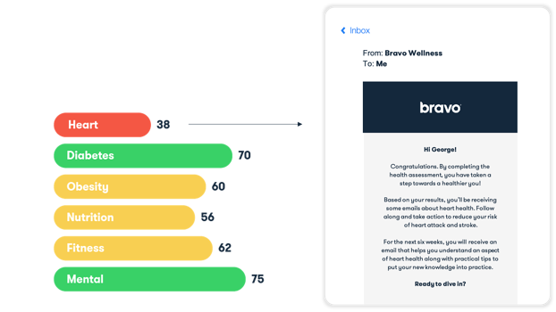 Bravo Wellness Health Specific Engagement Campaigns Example Proactive Outreach