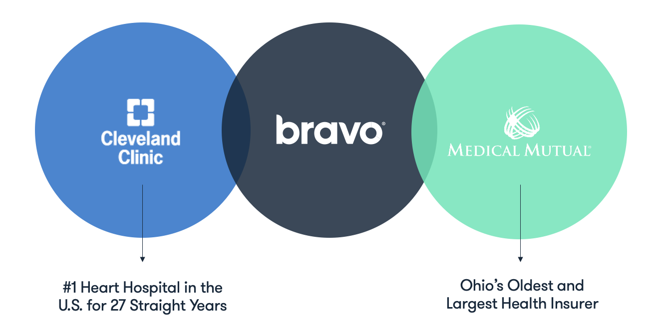 Bravo Wellness Business Relationships With Cleveland Clinic and Medical Mutual