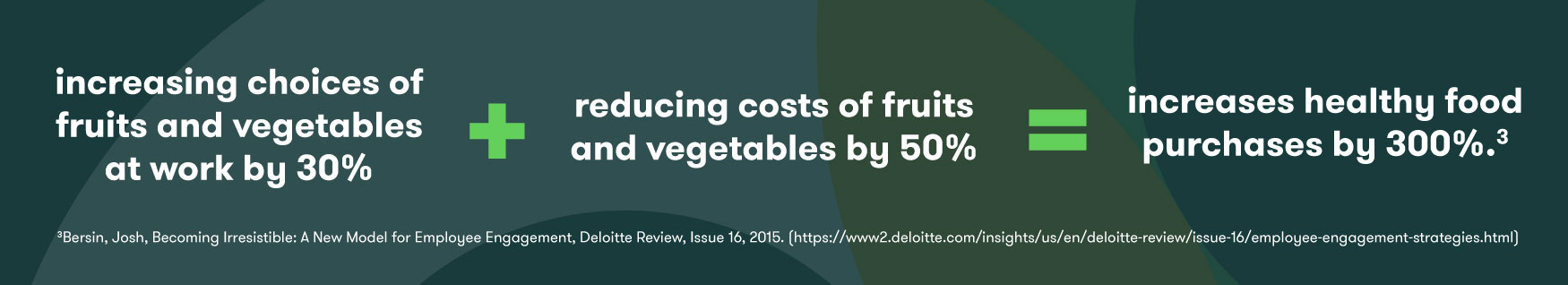 increases-healthy-food-purchases-by-300pcnt